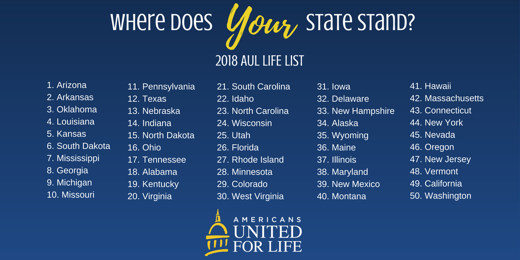 BREAKING NEWS: Arizona Named the Most Pro-Life State